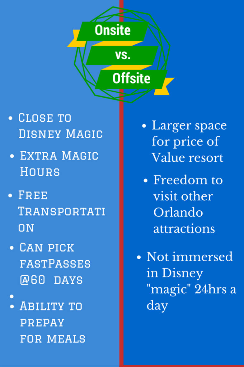 Onsite vs off-site